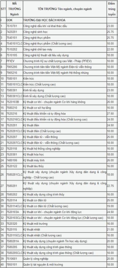 Điểm chuẩn Đại học 2020 – Đại học Bách Khoa – Đại học Đà Nẵng