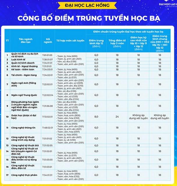 Điểm chuẩn Đại học 2020 – Đại học Lạc Hồng
