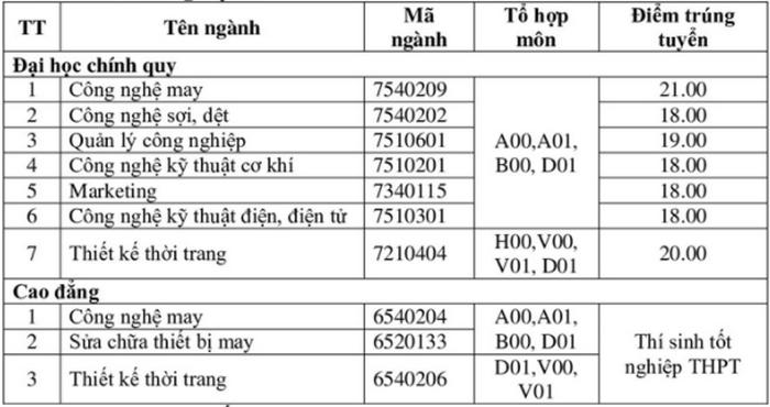Điểm chuẩn Đại học 2020 – Đại học Công nghiệp dệt may Hà Nội