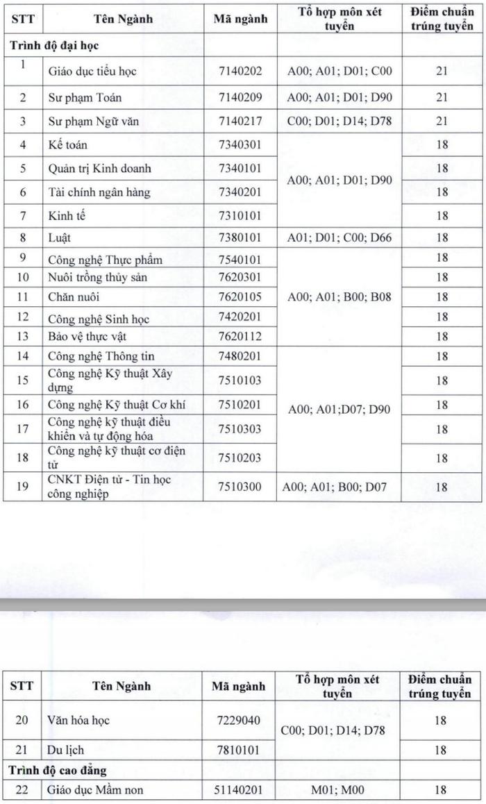 Điểm chuẩn Đại học 2020 – Đại học Tiền Giang