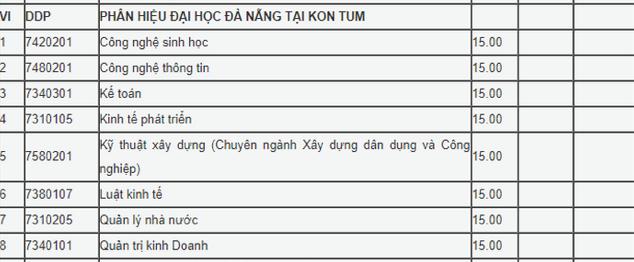 Điểm chuẩn Đại học 2020 – Phân hiệu ĐH Đà Nẵng tại Kon Tum