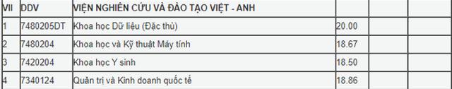 Điểm chuẩn Đại học 2020 – Viện nghiên cứu và đào tạo Việt Anh – ĐH Đà Nẵng