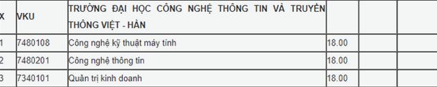 Điểm chuẩn Đại học 2020 – ĐH Công nghệ Thông tin và Truyền thông Việt Hàn – ĐH Đà Nẵng