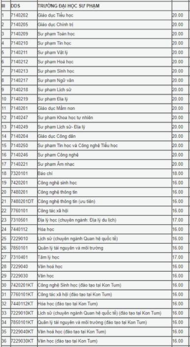 Điểm chuẩn Đại học 2020 – Đại học Sư phạm – Đại học Đà Nẵng