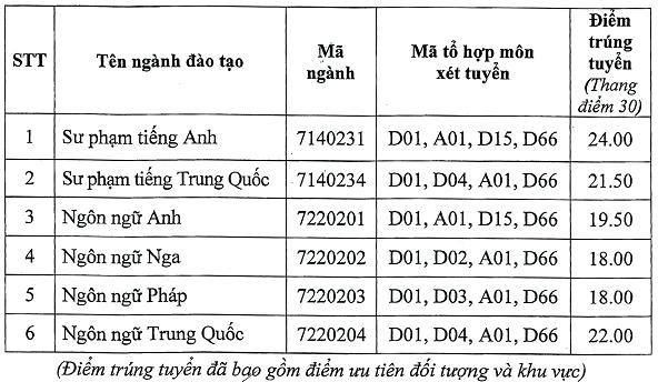 Điểm chuẩn Đại học 2020 – Khoa Ngoại Ngữ – Đại học Thái Nguyên đợt 1